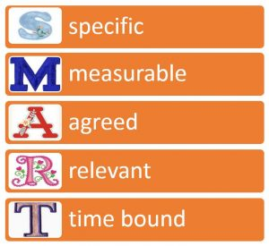 Smart goals. Smart, measurable, agreed, relevant, time bound