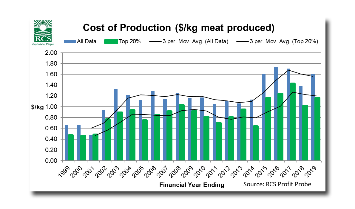 Cost of Production ($/kg meat produced) graph