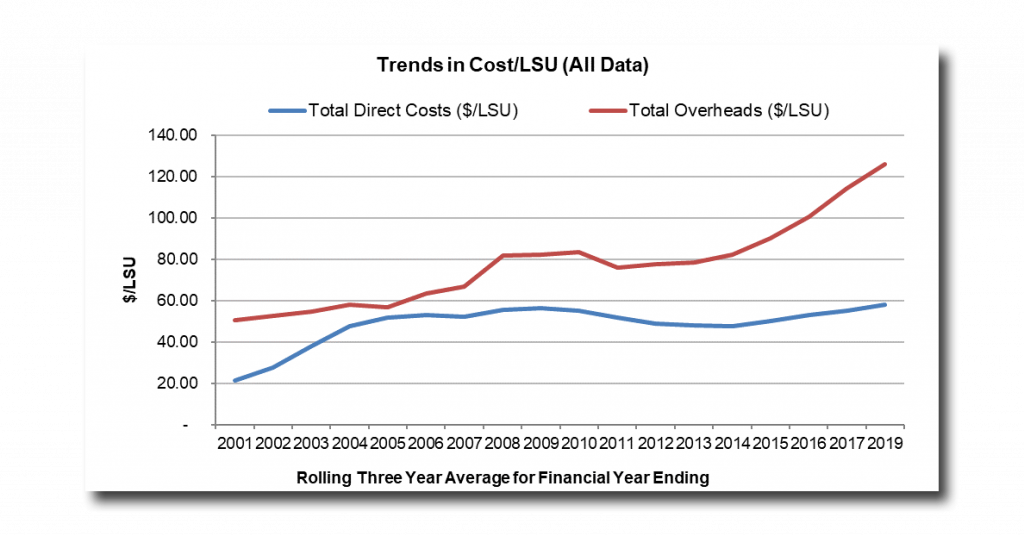 Trends in cost (dollars) per LSU for Direct and Overhead costs