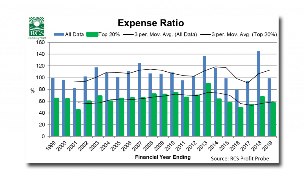Expense Ratio Graph