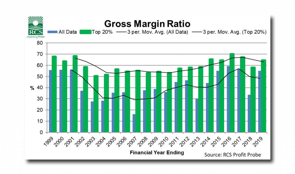 Gross Margin Ratio graph