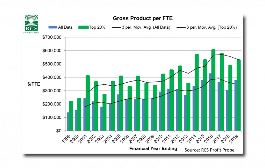 Gross Product per FTE graph