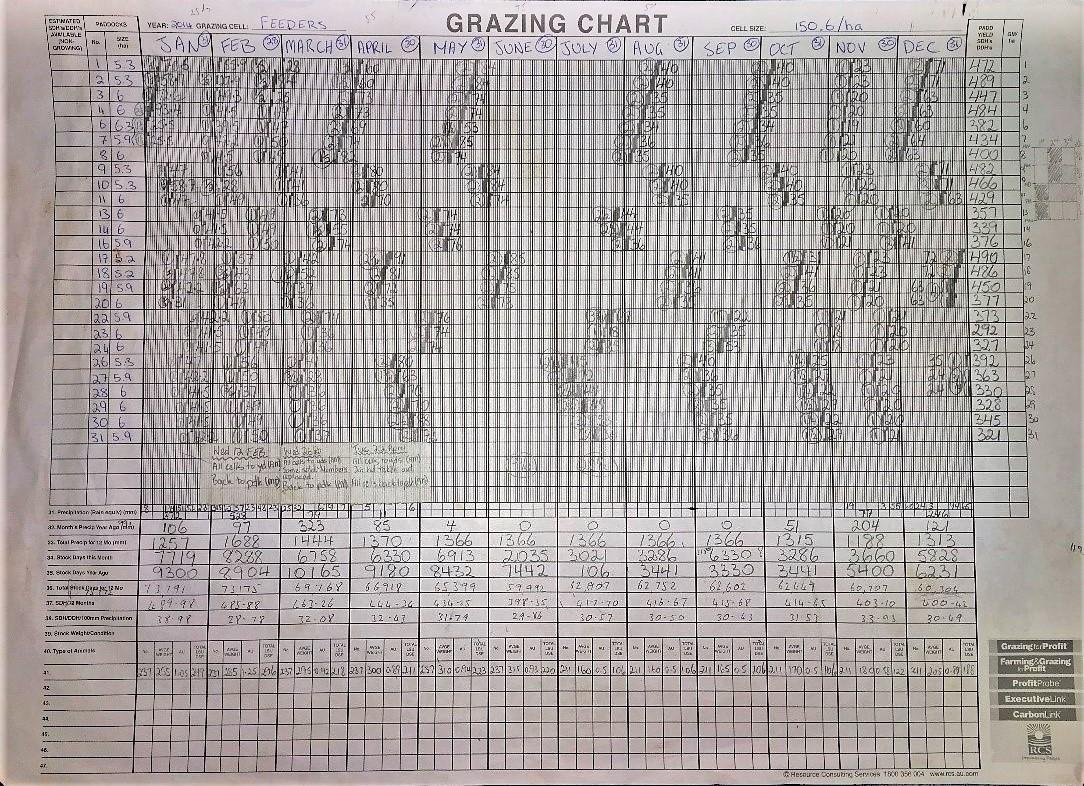 Grazing Chart