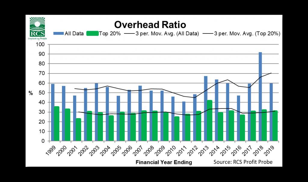Overhead Ratio graph