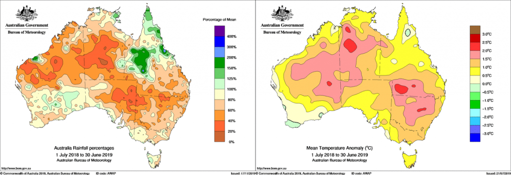 Australian Rainfall Percentages and Mean Temperature Anomaly Graphs
