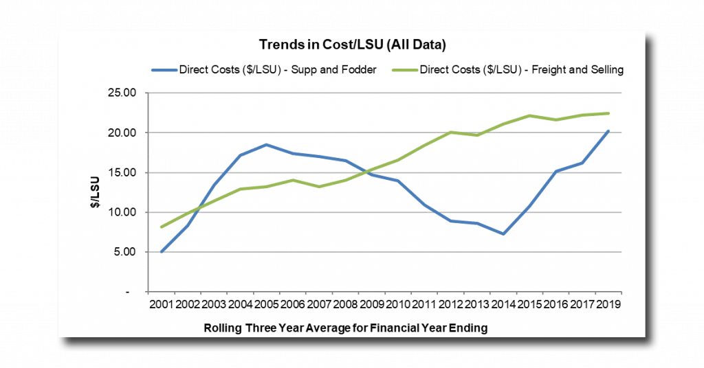 Trends in cost per LSU for Supplements and Fodder and Freight and Selling