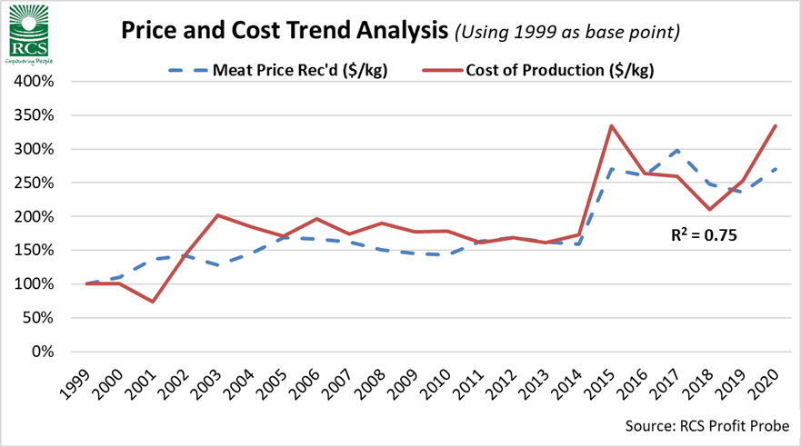 Benchmarking price and cost trend analysis since 1999 graph